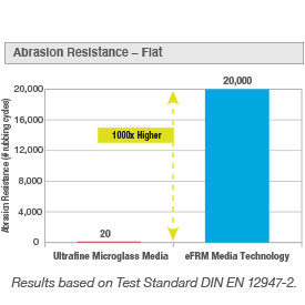 eFRM_abrasion_resist_chart_275x275