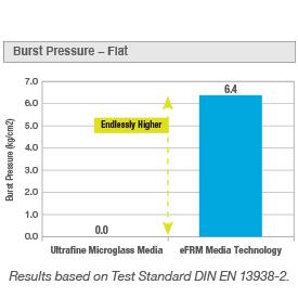 eFRM_burst_pressure_chart_275x275
